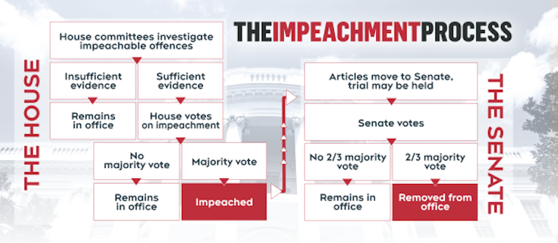 The 2019 Presidential Impeachment Inquiry Classroom Law Project